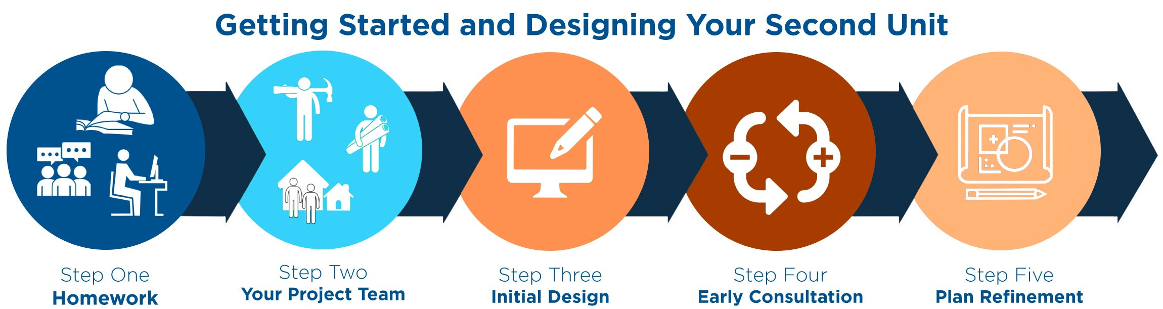 design process graphic