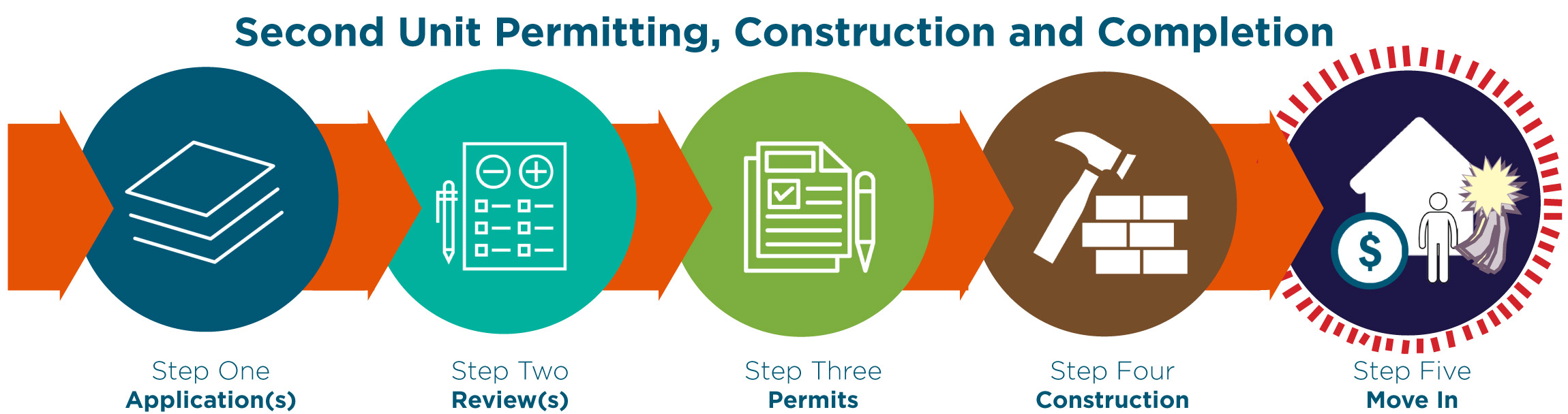 permitting process graphic